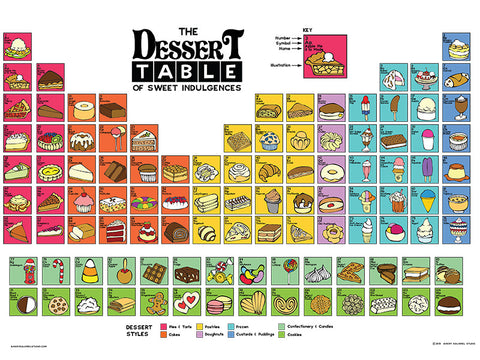 The Dessert Table Poster