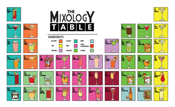 The Mixology Table Poster