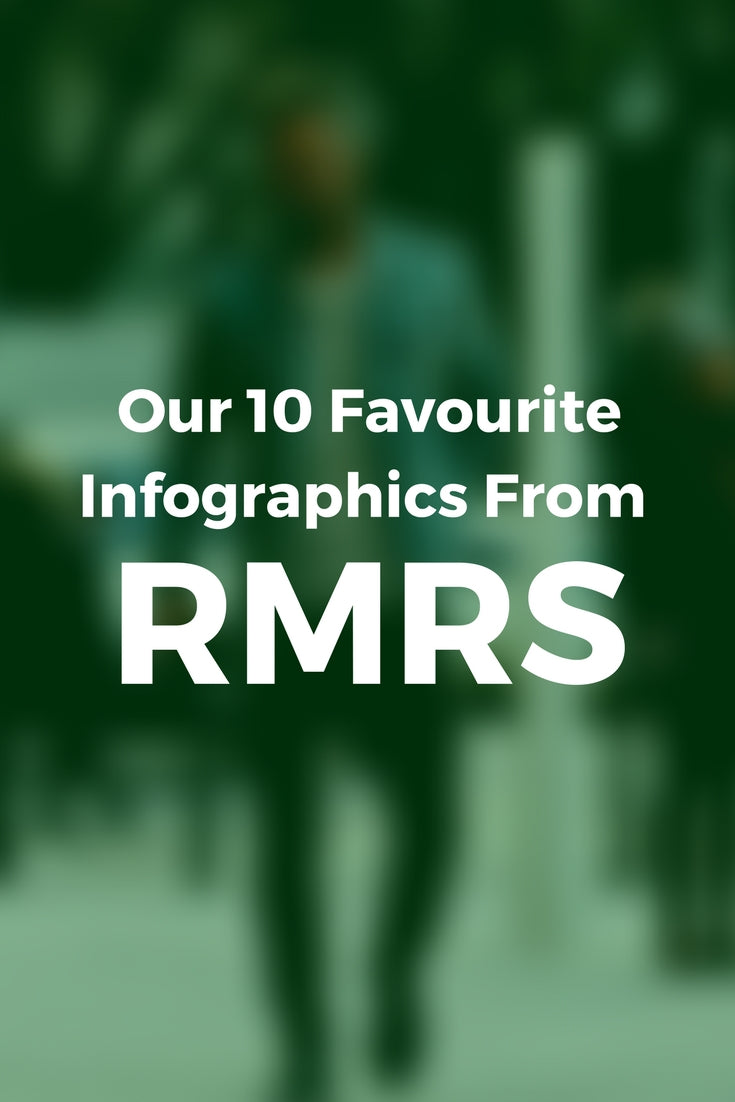 best infographics from RMRS