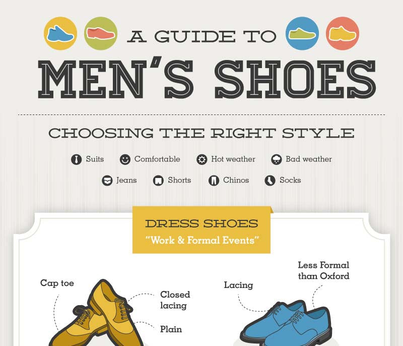 A Guide to Men's Shoes - Infographic
