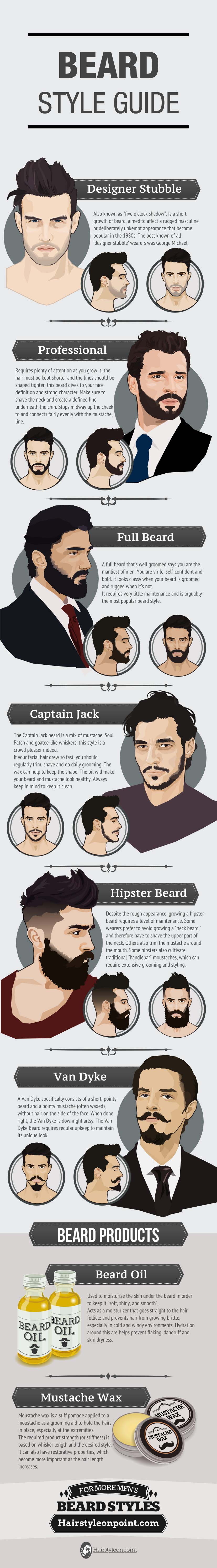 MAN'S GUIDE TO BEARD STYLE