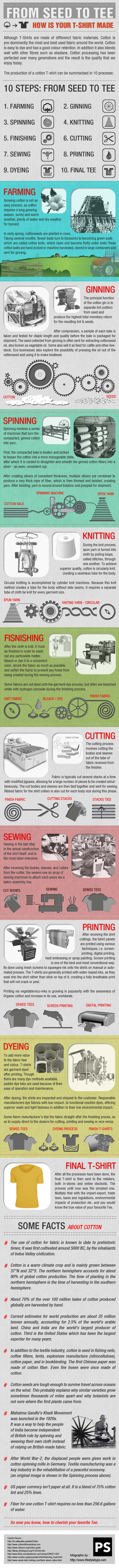 How t-shirts are made - infographic