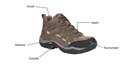 Your Complete Guide to Ladies' Hiking Boots