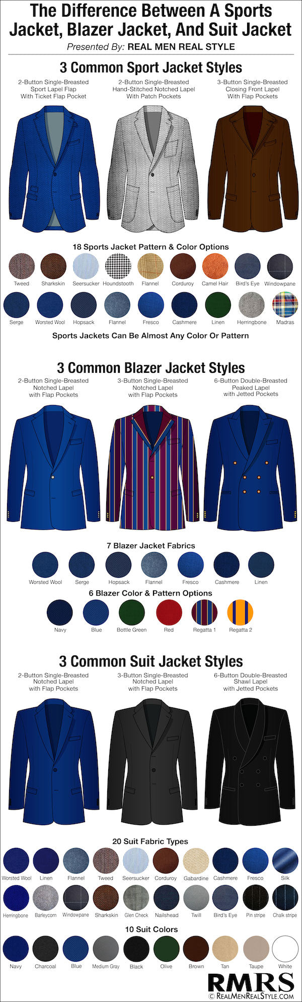 difference between a sport jacket, suit jacket & blazer jacket.