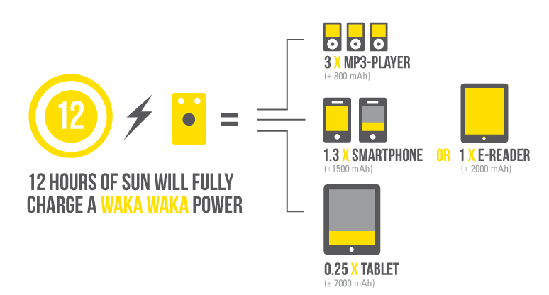 WakaWaka Power+ Black (Solar Lamp/loader)