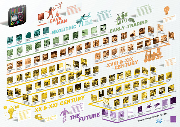 The History of Retail in 100 Objects Infographic