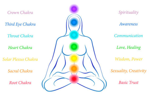 Chakra imbalance and how to reconnect with your loving self