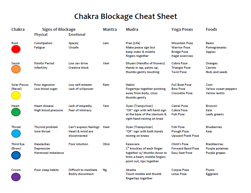 chakra blockage cheet sheet, how to quickly unblock your chakra points