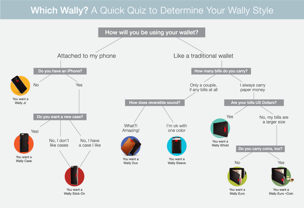 Distil Union Wally Wallet Style Guide