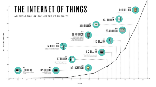 Infographic: The Growth Of The Internet Of Things