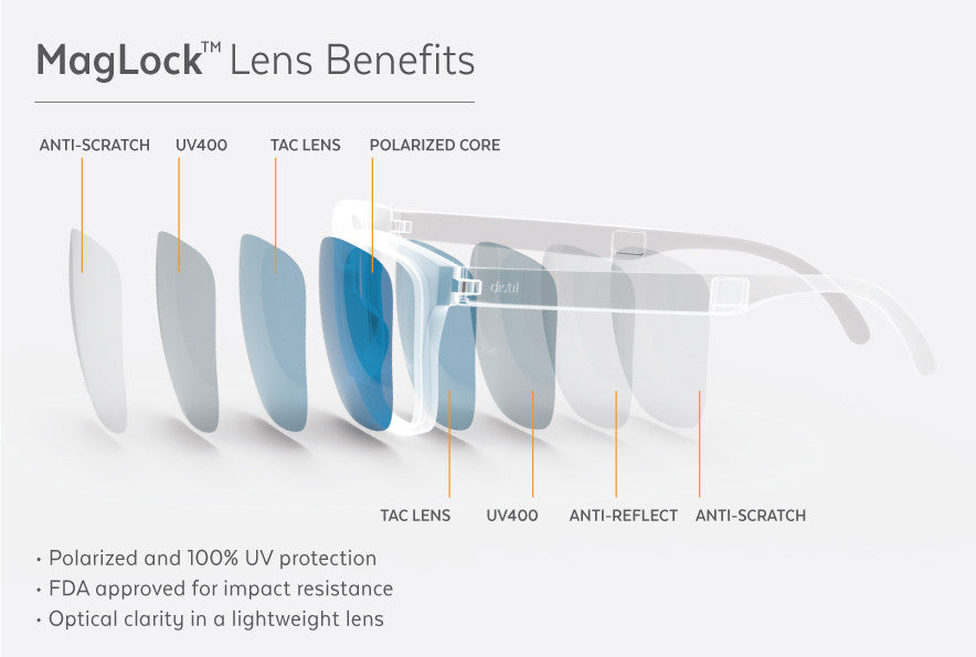 MagLock Lens Benefits