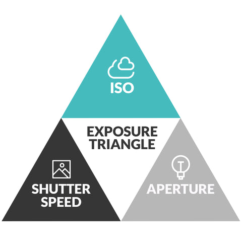 iso aperture and shutter speed triangle