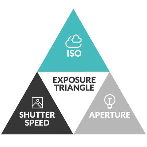 Exposure Triangle Chart