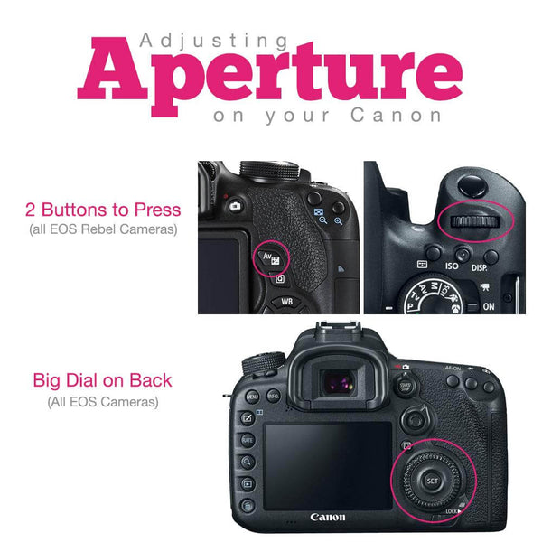 How to Change Aperture on Canon