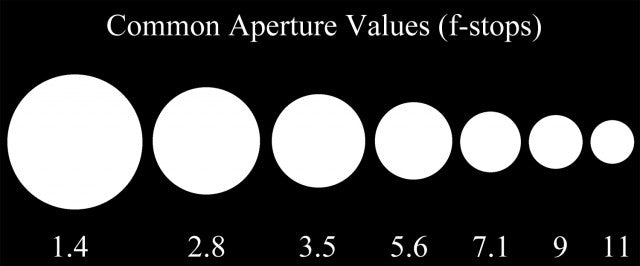 What Are Aperture And Shutter Speed Pretty Presets For Lightroom