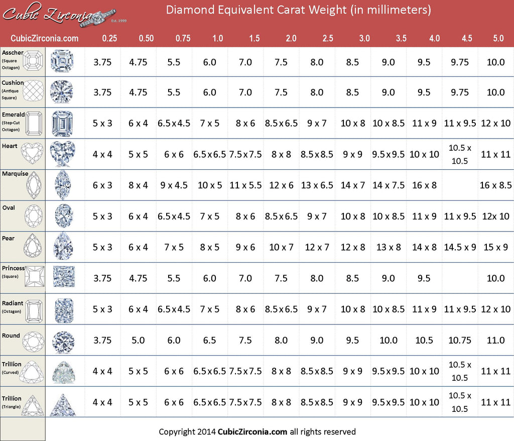 Cubic Zirconia CZ Cubic Zirconia size chart by Carat Weight – Diamond Chart