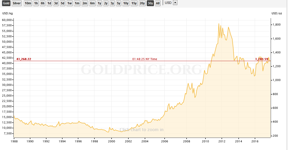 30-Year Trend in the Price of Gold