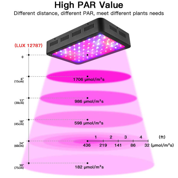 600W LED Grow Light, Full Spectrum Plant Light with Veg and Bloom Double Switch, Thermometer Humidity Monitor, Adjustable Rope, Grow Lamp for Indoor Plants Veg and Flower