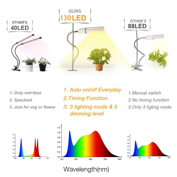 Full Spectrum LED Grow Light for Indoor Plant, Dual Head 60W LED Timing Grow Lamp Auto On/Off with 3/6/12H Timer 5 Dimmable Levels 3 Switch Modes Sunlike Full Spectrum,Adjustable Gooseneck