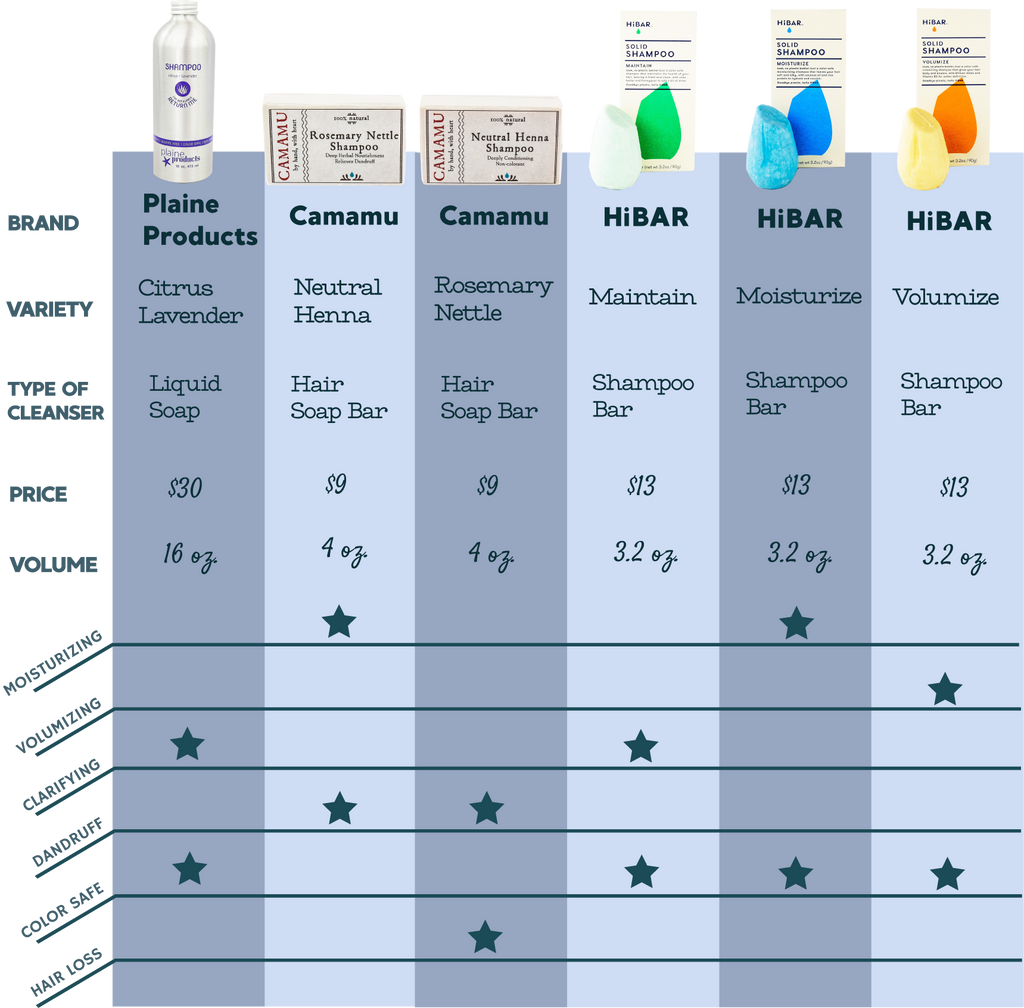 Hair cleanser comparison