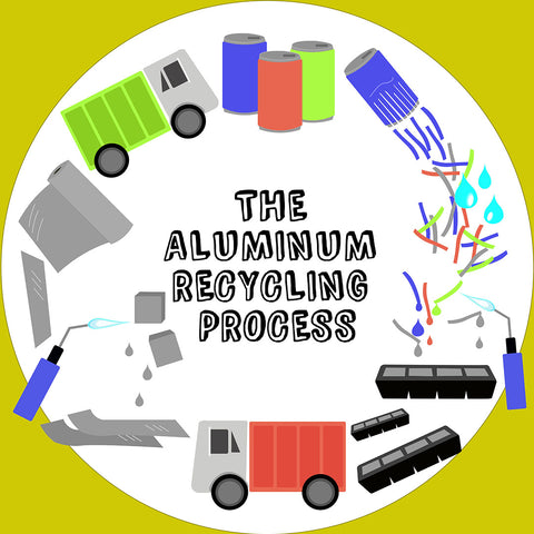 Aluminum recycling process