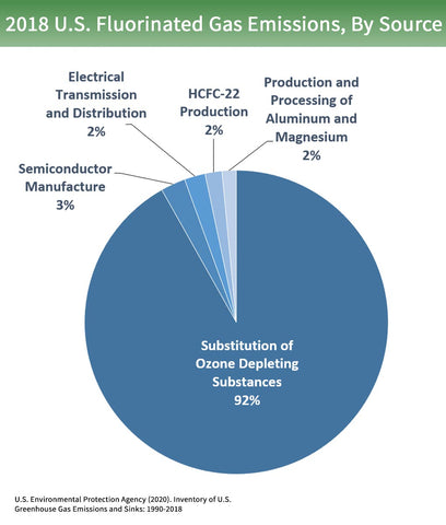 Emissions by Fluorinated Gases