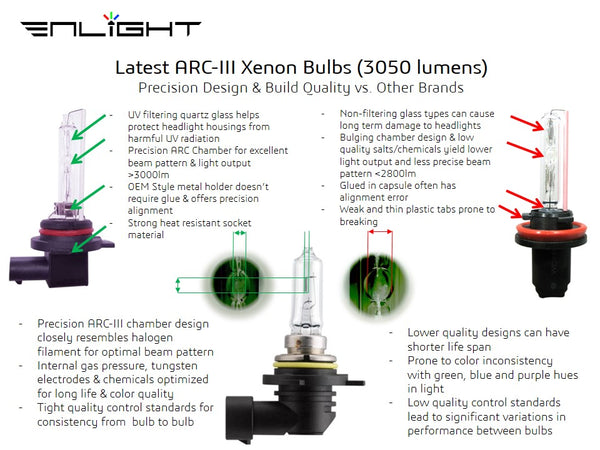 Enlight ARC-III Series HID Bulbs - 9012 type