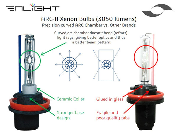 Enlight ARC-II HID Bulbs - 9005 Type