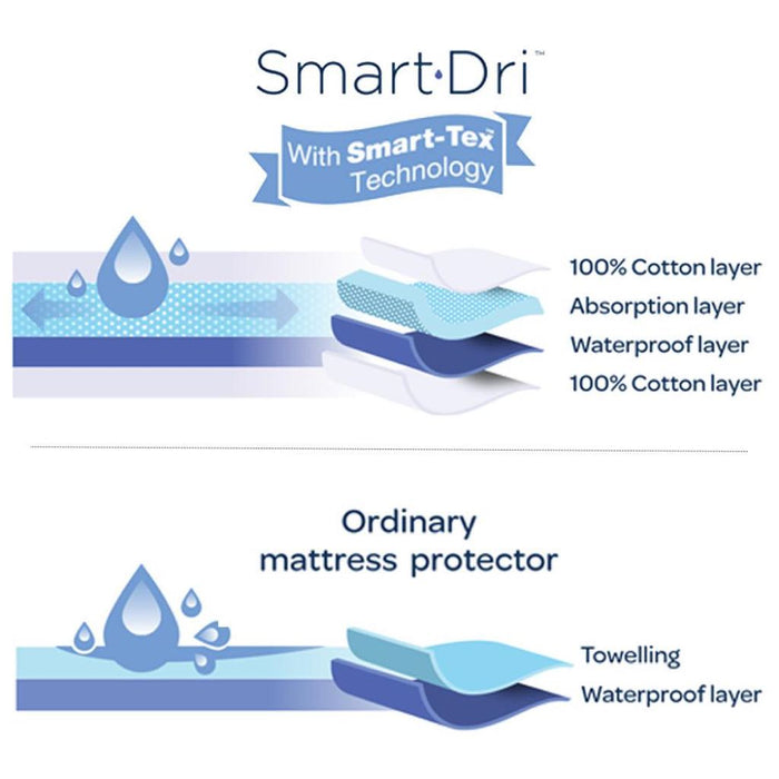 Living Textiles - Smart-Dri Mattress Protector Cot Large