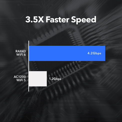 WiFi 6 Gives Faster Speeds for Your Needs