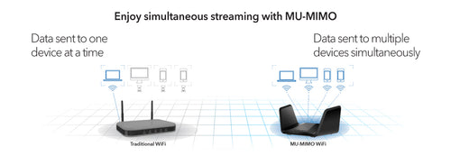 ENJOY SIMULTANEAOUS STREAMING WITH MU-MIMO