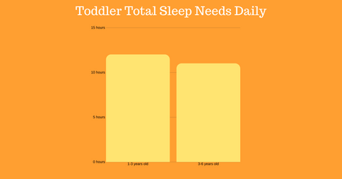 Amount of sleep toddlers need