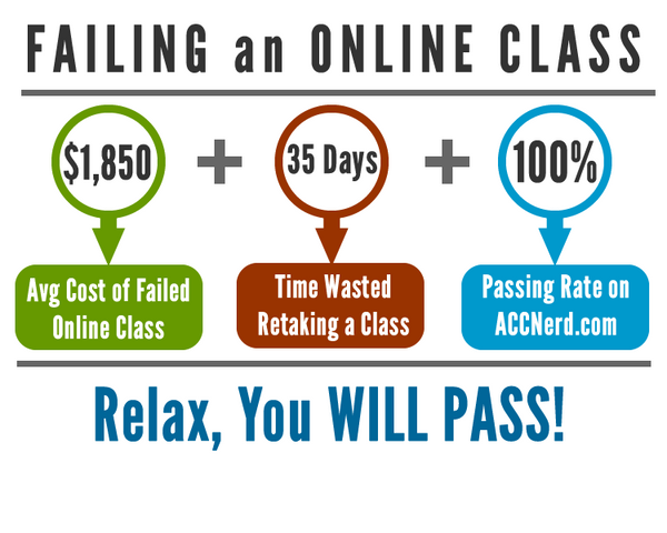 An Infographic displaying statistics about failing an online class