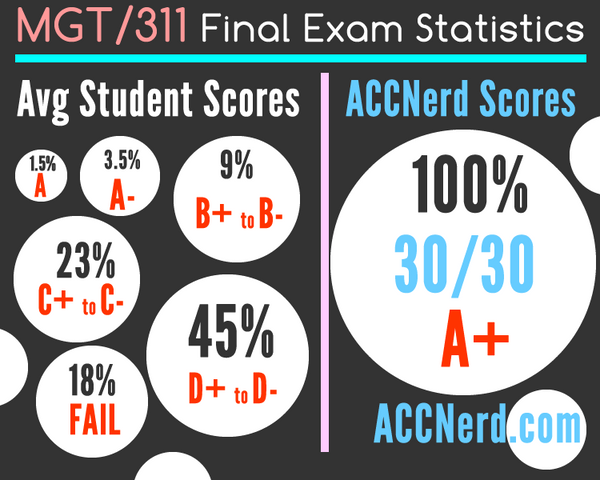 An infographic explaining facts about the MGT 311 final exam