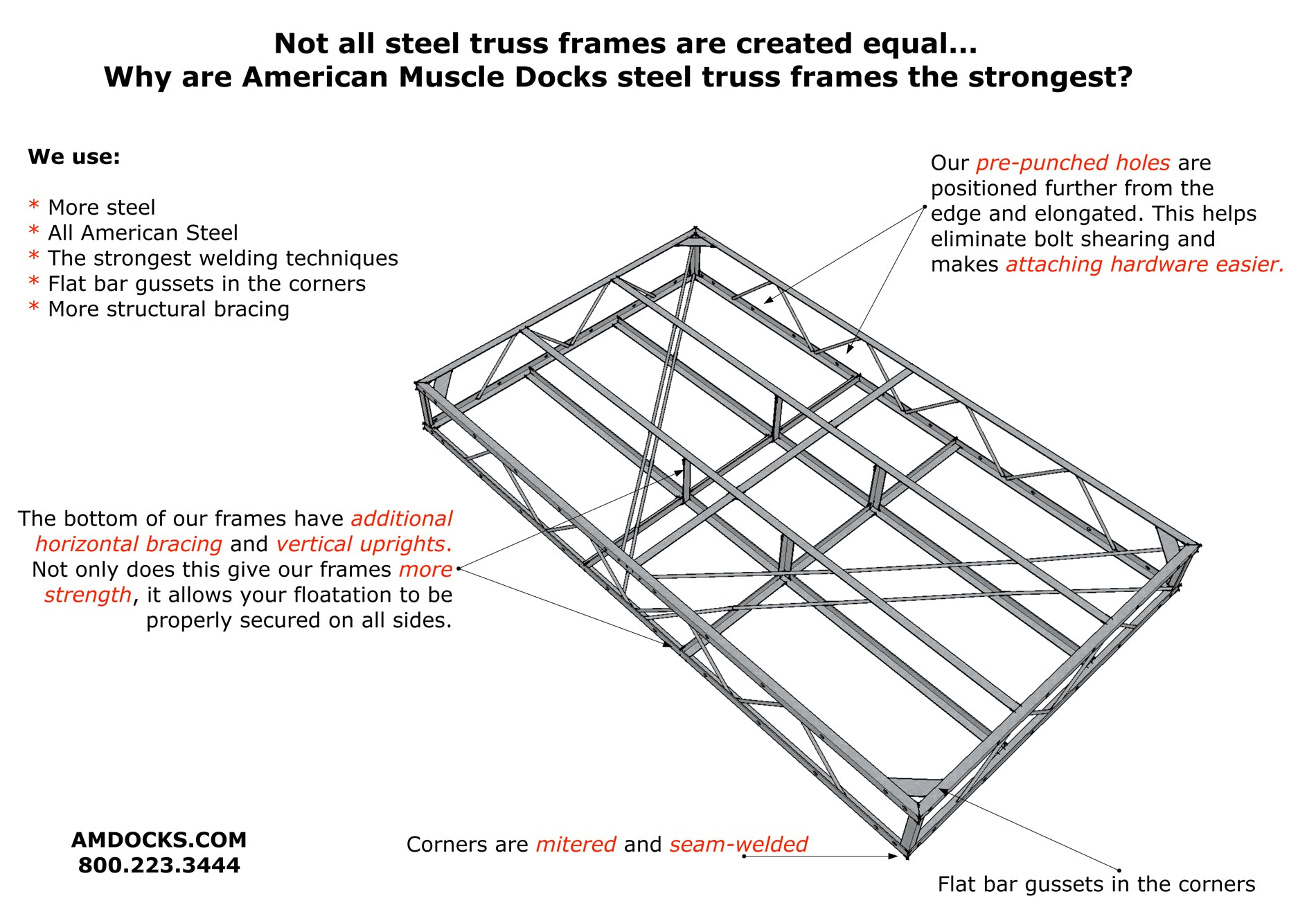 Letting Product Speak For Itself >> Truss Frame Information | American Muscle Docks & Fabrication