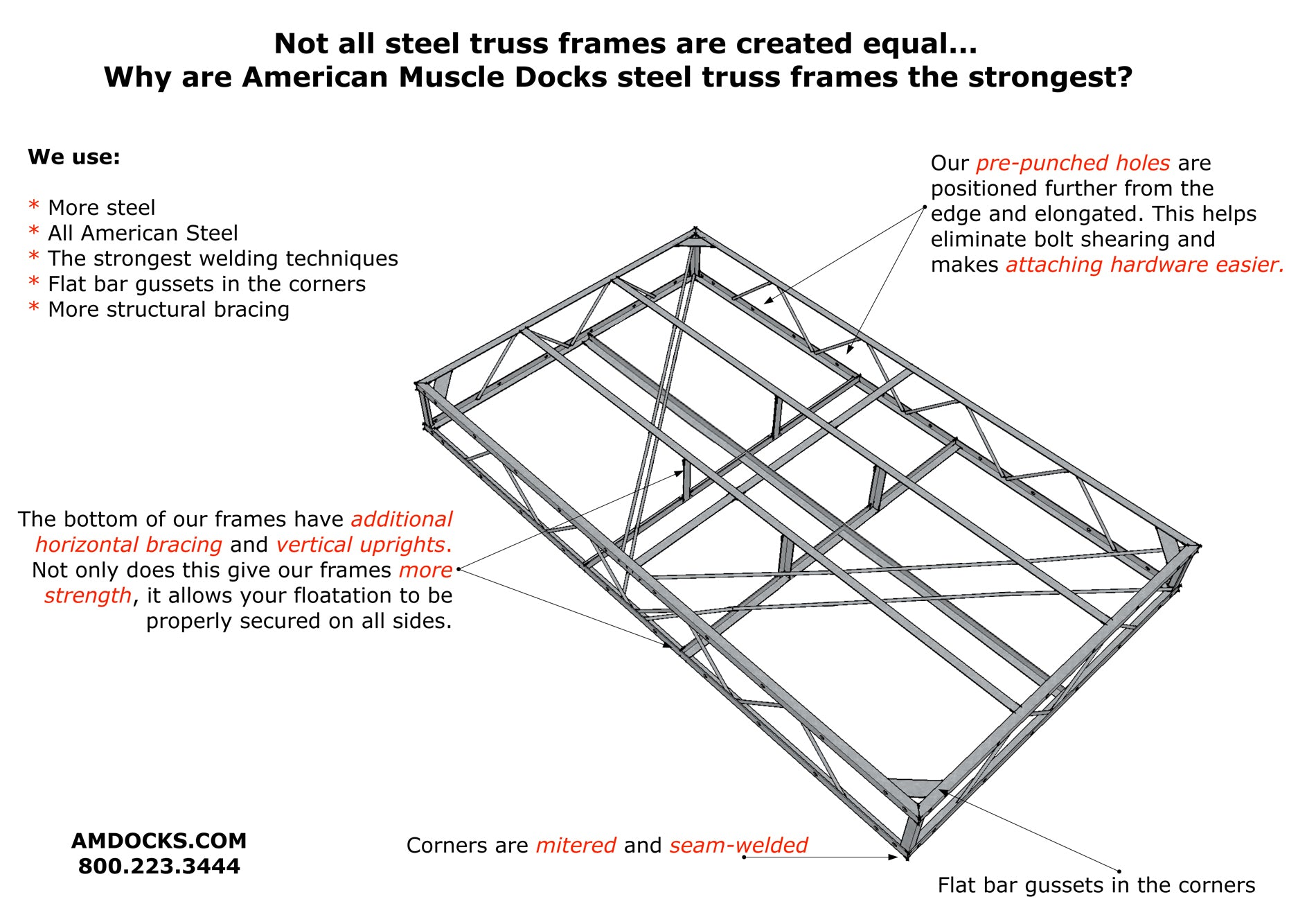 Truss Frame Information | American Muscle Docks & Fabrication