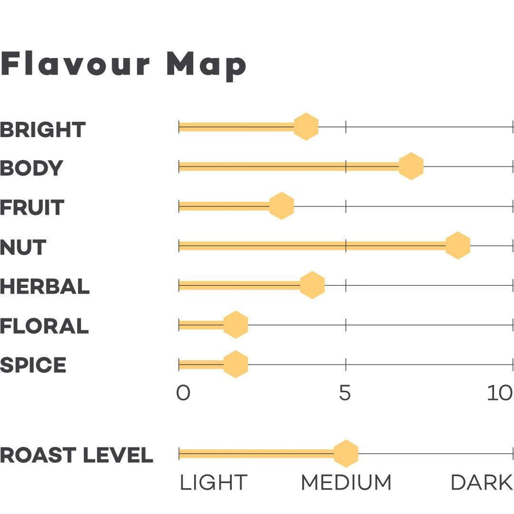 Image of Brazil Silva coffee Flavour map
