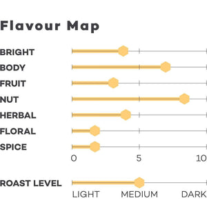 Load image into Gallery viewer, Image of Brazil Silva coffee Flavour map