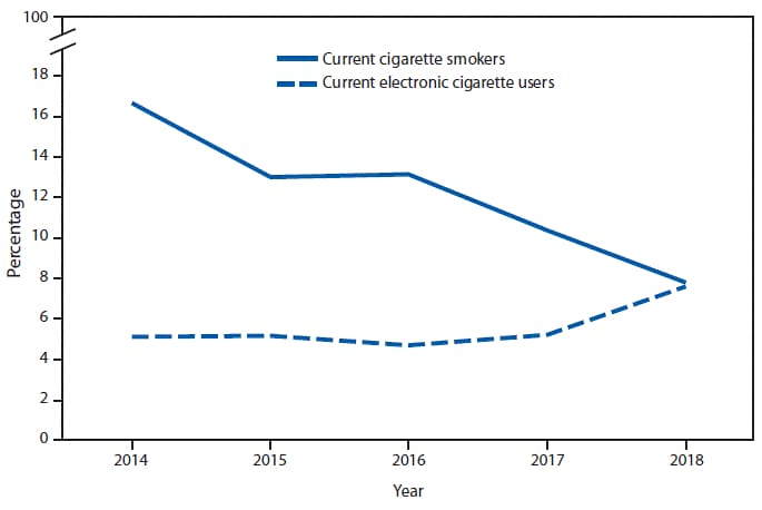 The figure is a line chart showing the percentage of adults aged 18–24 years who currently smoke cigarettes or who currently use electronic cigarettes, by year, during 2014–2018 according to the National Health Interview Survey. From 2014 to 2018, the percentage of adults aged 18–24 years who currently smoked cigarettes decreased from 16.7% to 7.8%. The percentage of adults in this age group who currently used electronic cigarettes increased from 5.1% to 7.6%. The percentage of adults aged 18–24 years who both currently smoked cigarettes and currently used electronic cigarettes decreased from 3.3% in 2014 to 1.7% in 2018.
