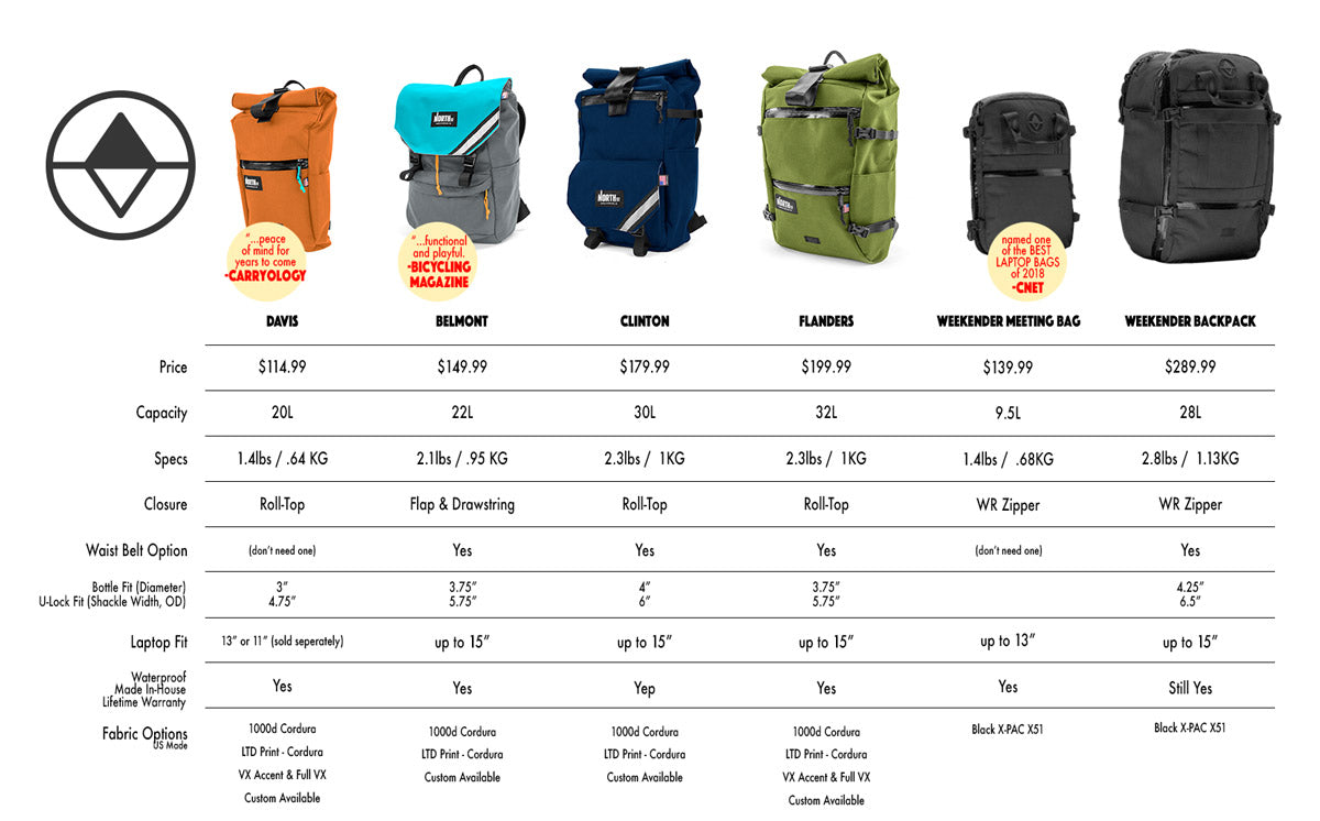 Backpack Guide - North St. Bags 02b5287646bb2