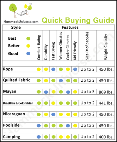 Hammock Quick Buying Guide