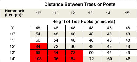 Hammock Height Guide