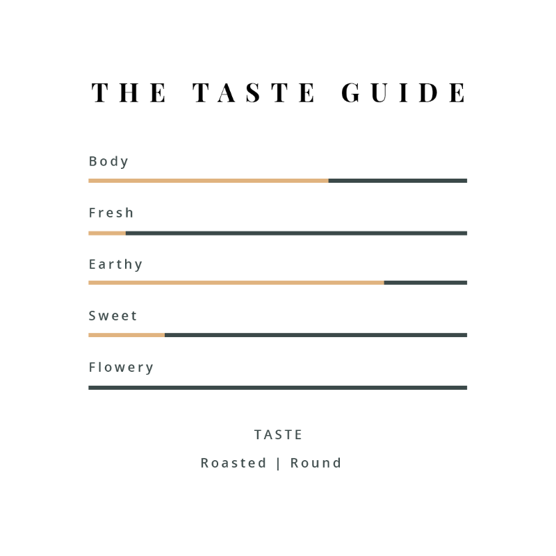 Houjicha Taste guide We B Tea