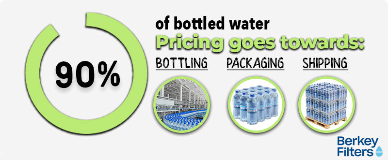 Bottled Water Pricing