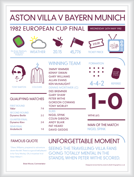Aston Villa Facts And Figures