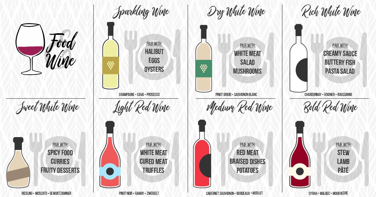 Food & Wine Pairings. The beginners guide on how to choose wine with dinner.