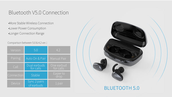 Lexuma XBud2 True Wireless In-Ear Bluetooth 5.0 IP56 Sports Earbuds [With 2600 Charging Case] Bluetooth 5.0 comparison