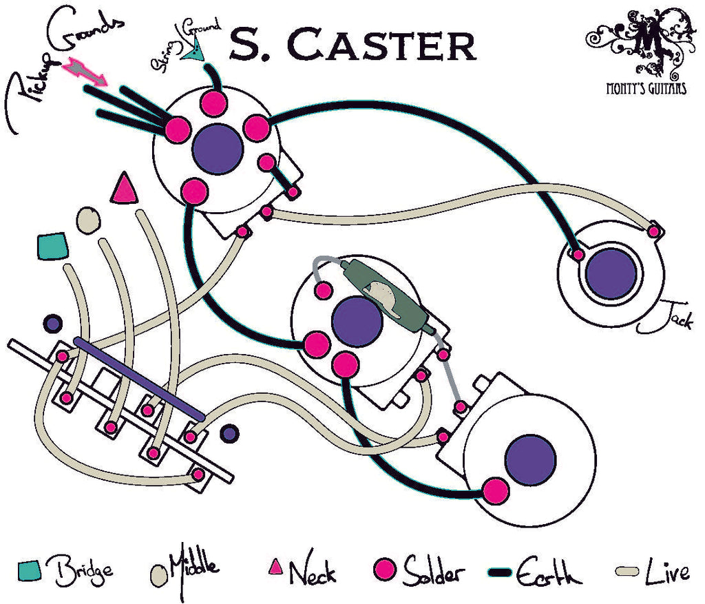 Stratocaster wiring loom