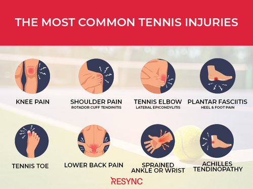 the most common tennis injuries