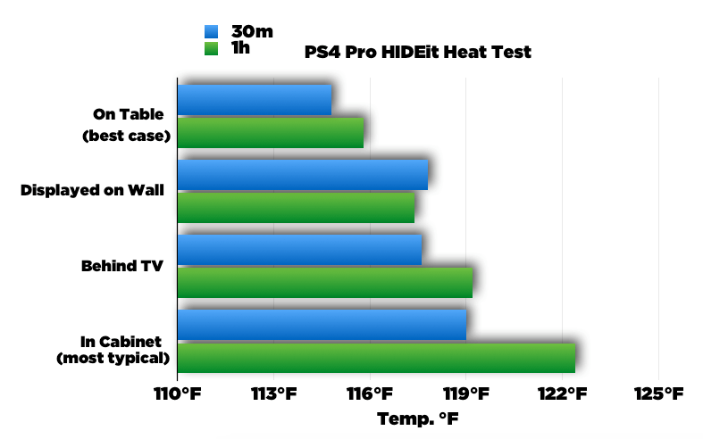 HIDEit Heat Test PS4 TEst